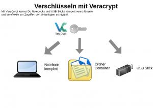 Schaubild Veracrypt
